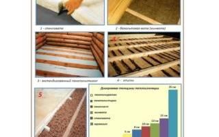Как утеплить бетонный пол на даче?